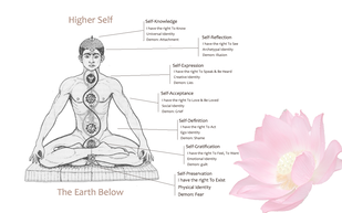 Abbotsford Reiki Treatments with Chakra balancing Picture